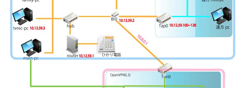 OpenVPN サーバーの設定と起動